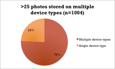 76 percent of the respondents that store more than 25 photos do so on multiple devices. Meanwhile, 52 percent of them store photos on multiple online services (such as photo, social media or syncing sites).