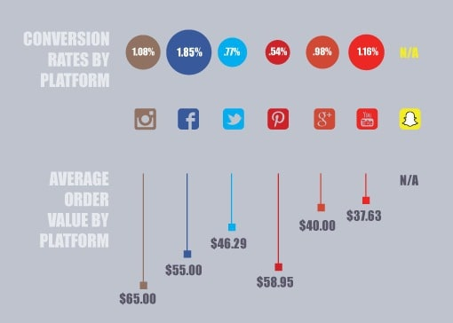 social commerce by platform