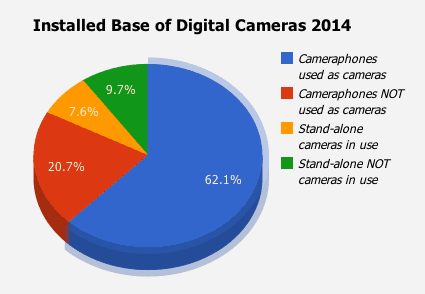 Installed Base of Digital Cameras 2014