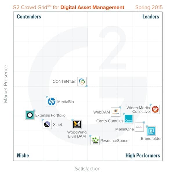report on digital asset management (DAM) software