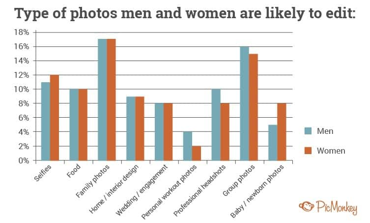 Photo editing men women