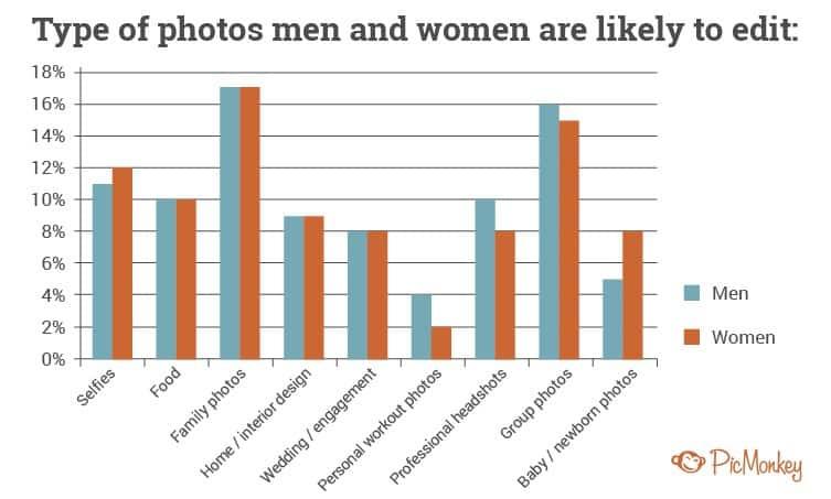 Photo editing men women