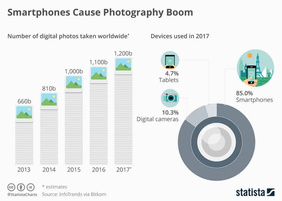 number of photos taken worldwide