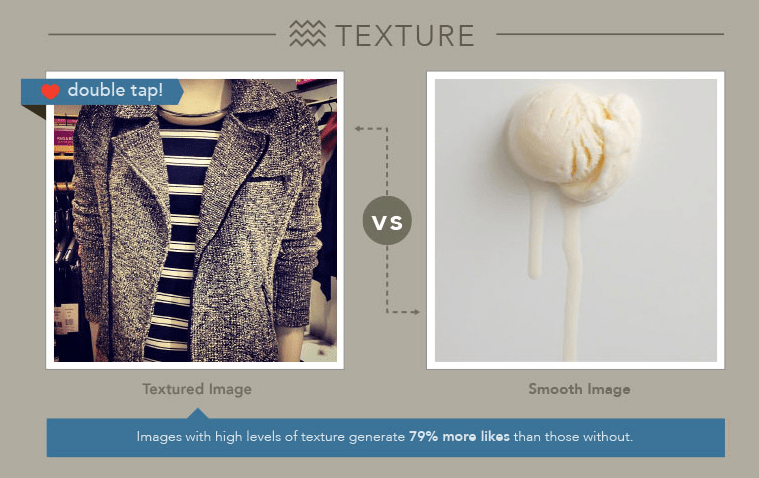 Images with high levels of texture get more likes on Instagram