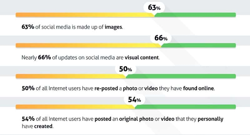 Marketing effects of visual content