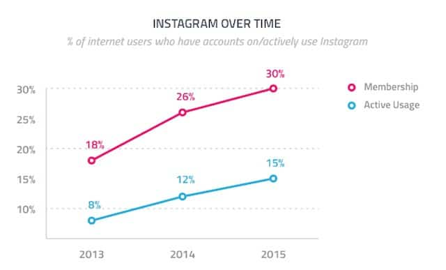 Instagram users over time