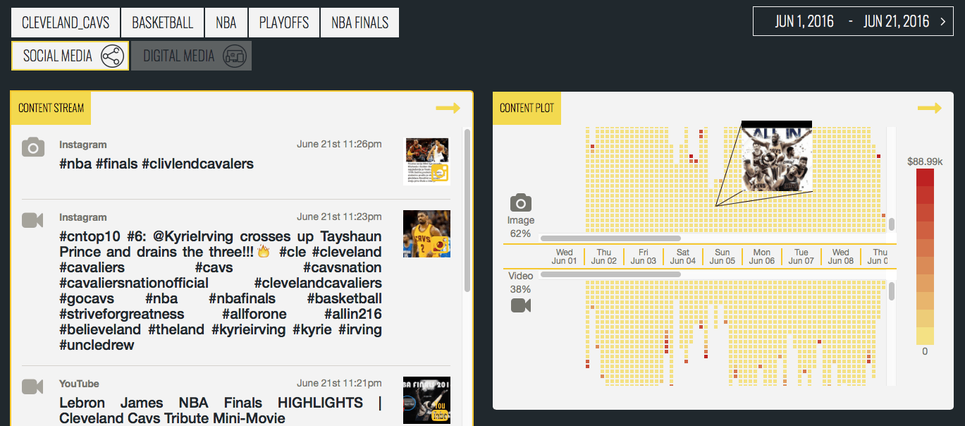 """Cleveland Cavaliers had 20,080 images and 11,106 videos shared through social media, which contained the """"Cavs' name, during 2016 playoffs, as this snapshot of part of their """"content plot"""" shows – each dot represents an image or video post"""