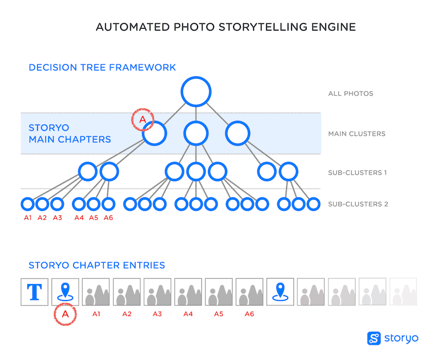 Automate storytelling engine by Storyo