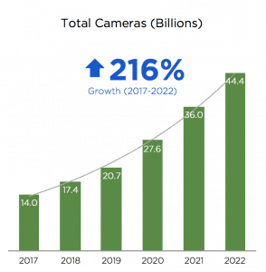 Traditional point-and-shoot & DSLR are only 1.6% of cameras sold in 2016.©LDV Capital