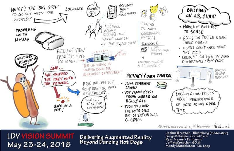 Augmented Reality, potential and shortcoming, was a key recurring topic.